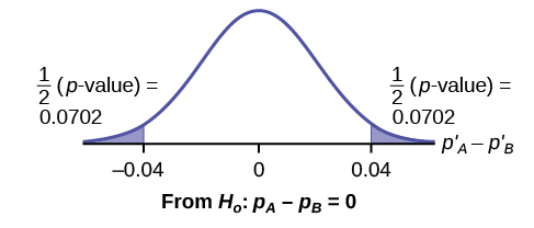 Normal distribution curve of the difference in the percentages of adult patients who don't react to medication A and B after 30 minutes. The mean is equal to zero, and the values -0.04, 0, and 0.04 are labeled on the horizontal axis. Two vertical lines extend from -0.04 and 0.04 to the curve. The region to the left of -0.04 and the region to the right of 0.04 are each shaded to represent 1/2(p-value) = 0.0702.