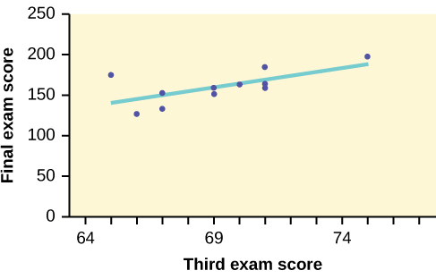 The scatter plot of exam scores with a line of best fit. One data point is highlighted along with the corresponding point on the line of best fit.