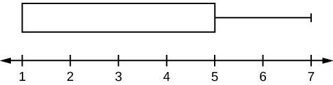 Horizontal boxplot box begins at the smallest value and Q1, 1, until the Q3 and median, 5, no median line is designated, and has its lone whisker extending from the Q3 to the largest value, 7.