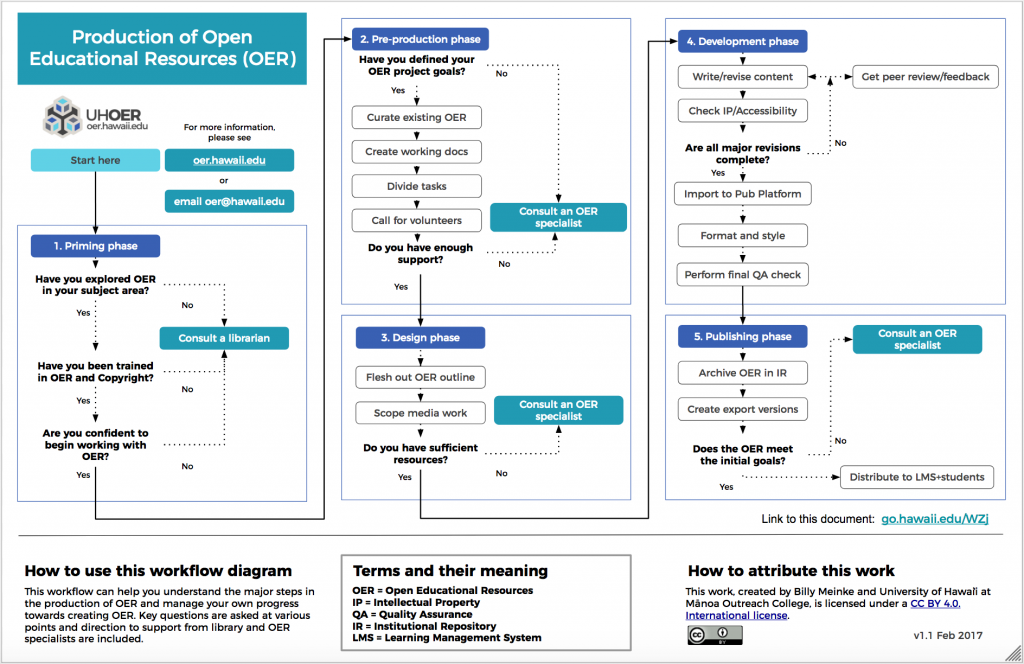OER Production Workflow diagram