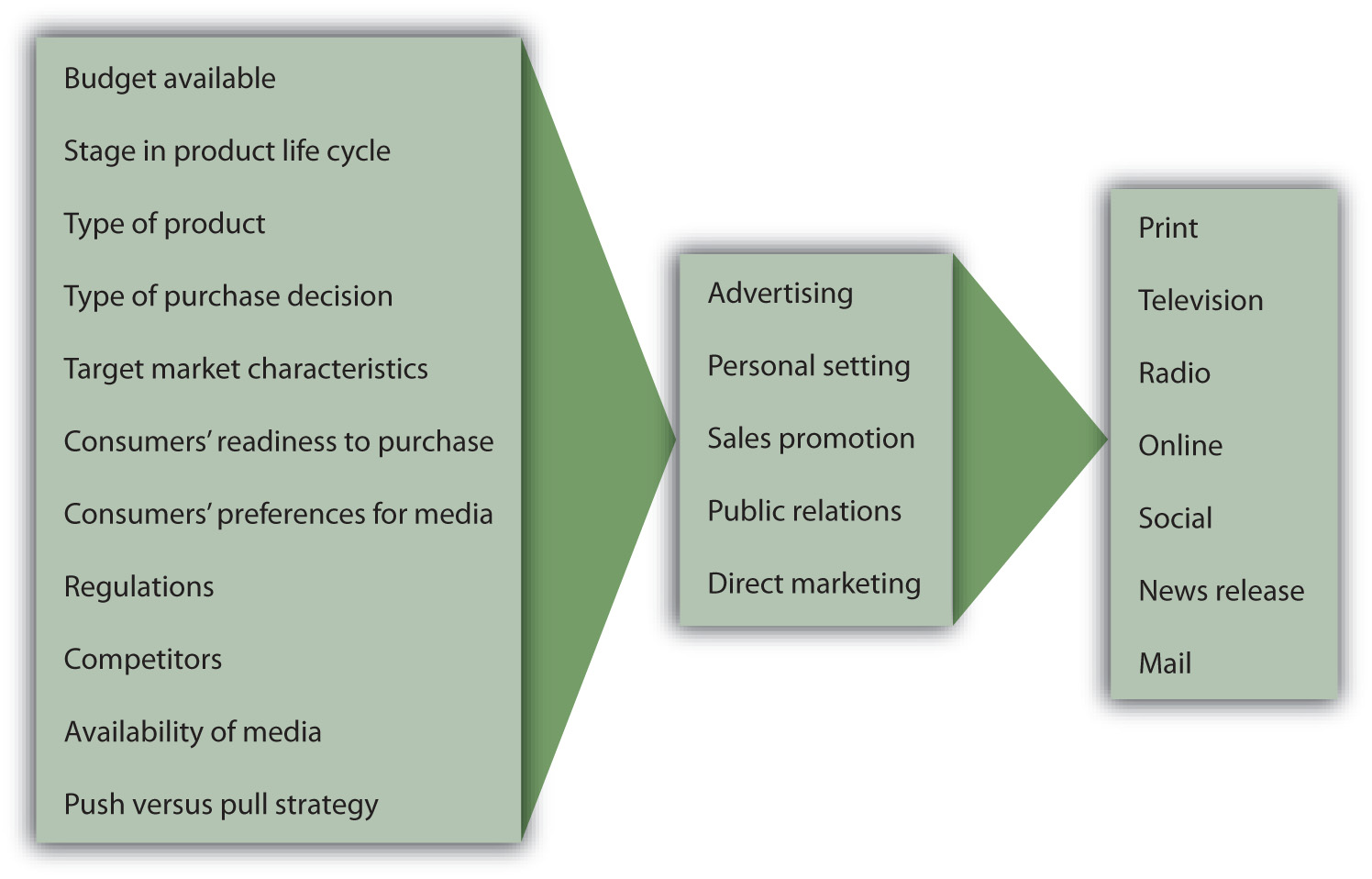 Factors that influence selection of promotion mix