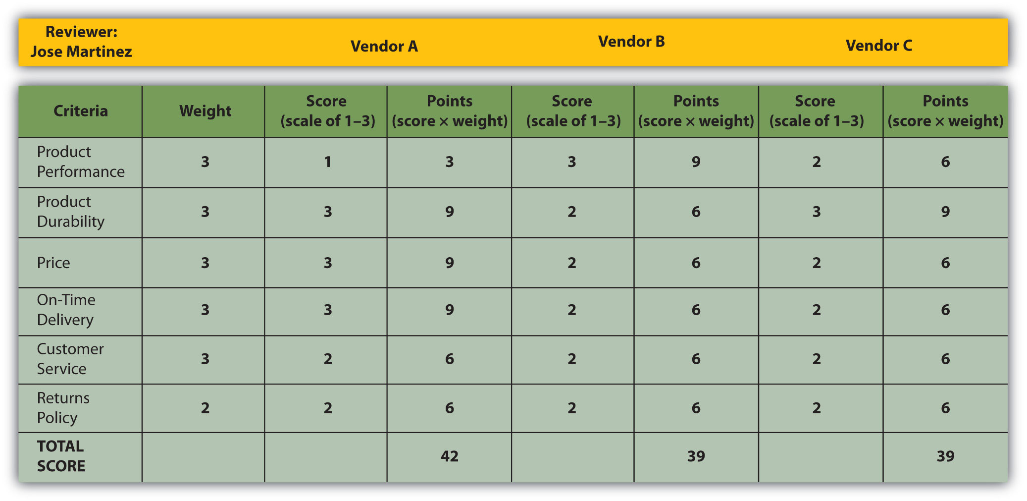 A scorecard used to evaluate RFPs