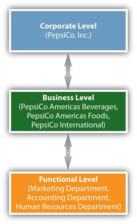 Strategic Planning Levels in an Organization