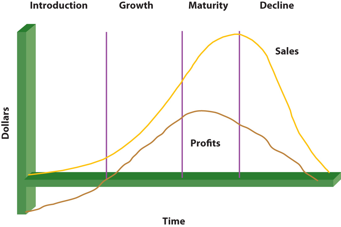 Life Cycles: as time progresses, profits and sales peak during maturity.