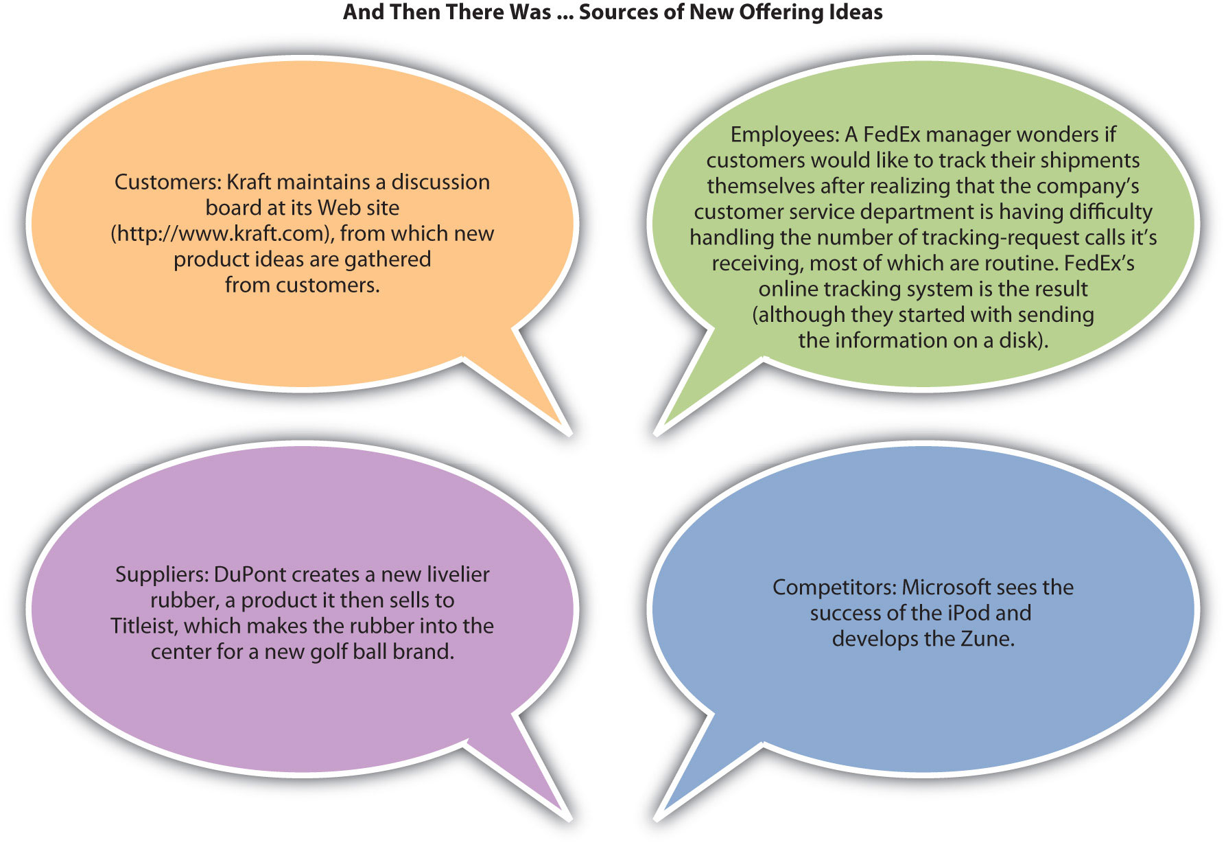 New Offering Ideas. Customers: Kraft maintains a discussion board at its Web site <a href=