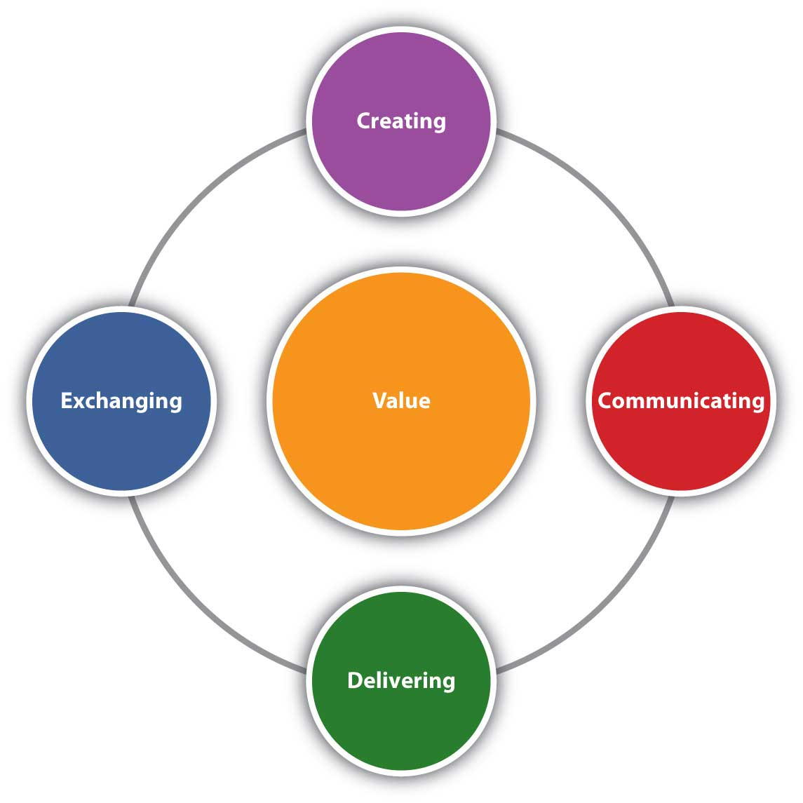 Marketing is composed of four activities centered on customer value: creating, communicating, delivering, and exchanging value.