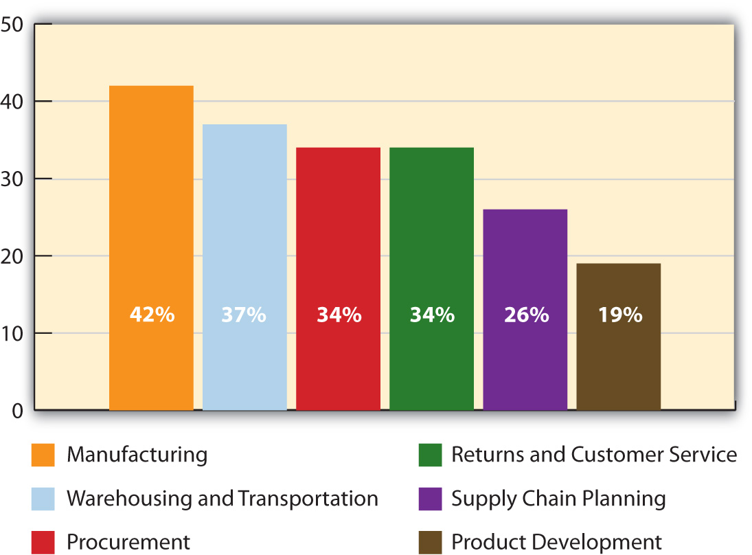 Percentage of Supply Chain Functions Offshored in 2008. Manufacturing ranks the highest, followed by (in this order) Warehousing and Transportation, Procurement, Returns and Customer Service, Supply Chain Planning, and Product Development.
