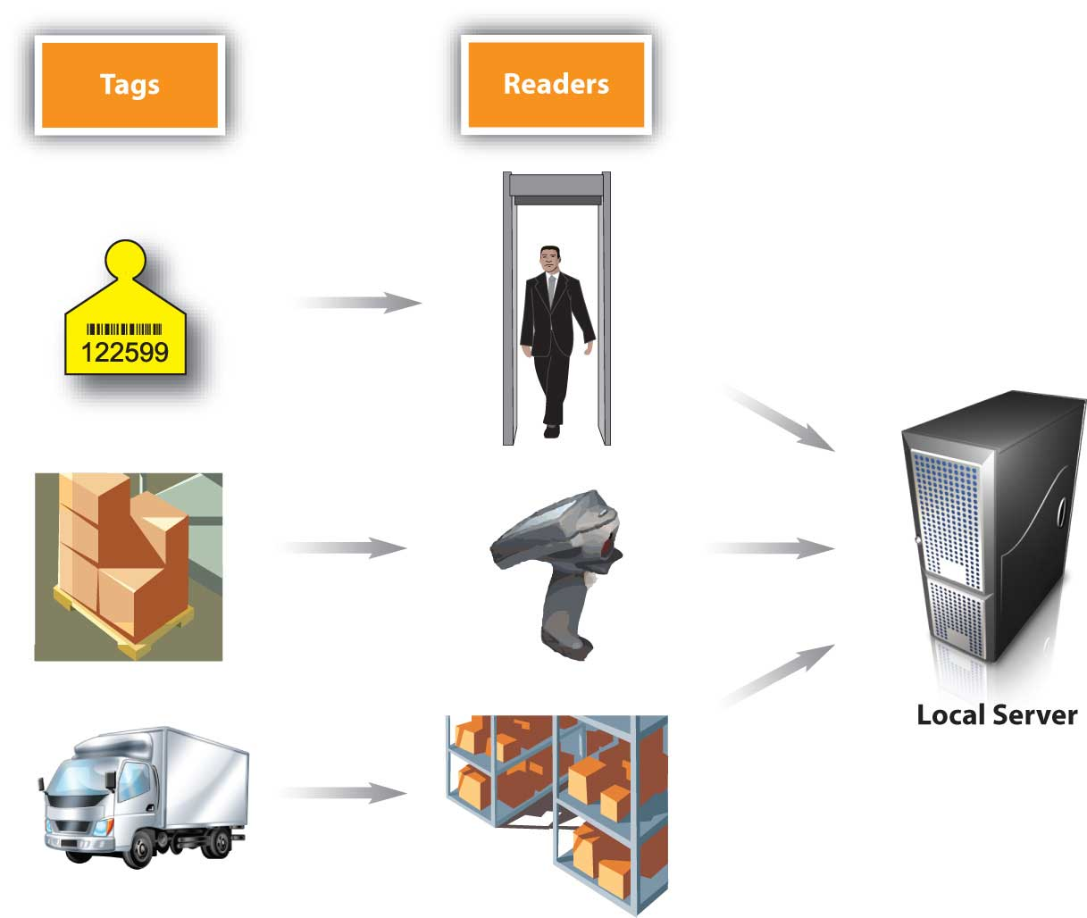 How RFID Tagging Works