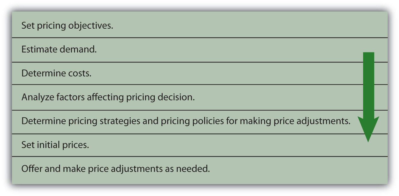 pricing objectives and pricing methods in Small business pricing methods in determining your overall small business pricing strategy.