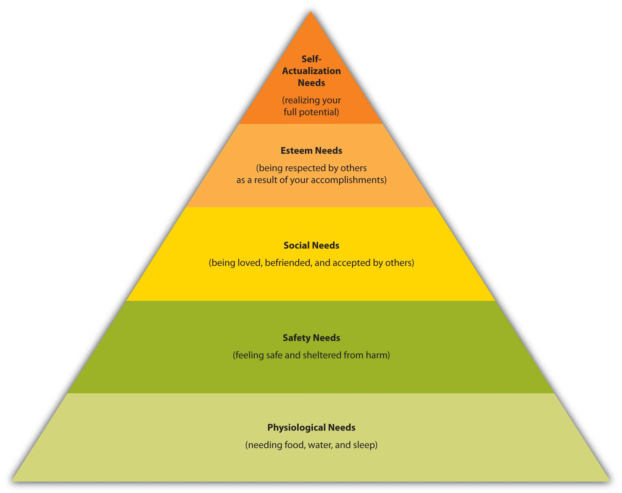 Maslow's Hierarchy of Needs Triangle