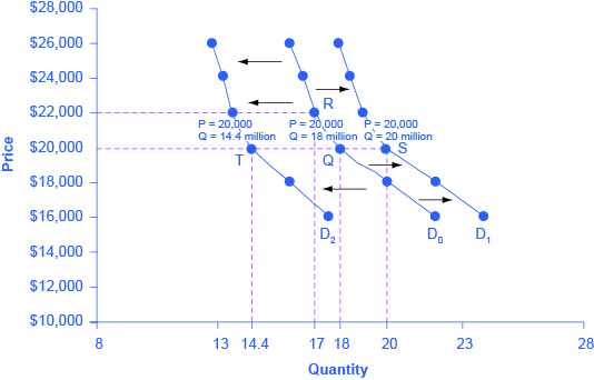 The graph shows demand curve D sub 0 as the original demand curve. Demand curve D sub 1 represents a shift based on increased income. Demand curve D sub 2 represents a shift based on decreased income.
