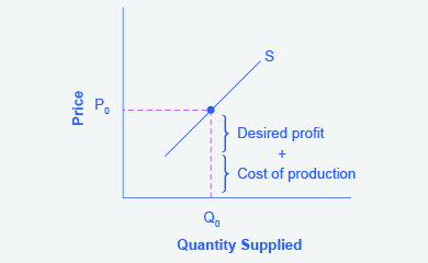 The graph represents the directions for step 2. For a given quantity of output (Q sub 0), the firm wishes to charge a price (P sub 0) equal to the cost of production plus the desired profit margin.