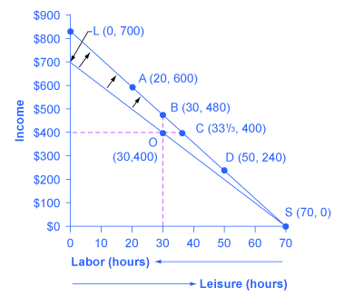 The graph shows how raised wages can influence the opportunity set.