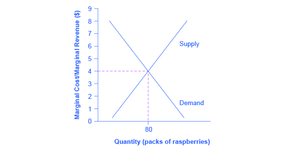 The firm-level graph shows how a firm uses the market price to determine its profit-maximizing level of output.