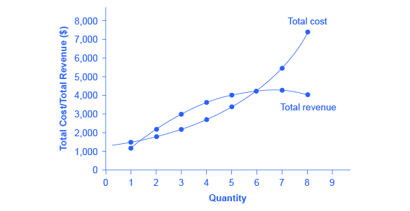 The graph shows total cost as an upward-sloping line and total revenue as a curve that rises then falls. The two curves intersect at two different points.