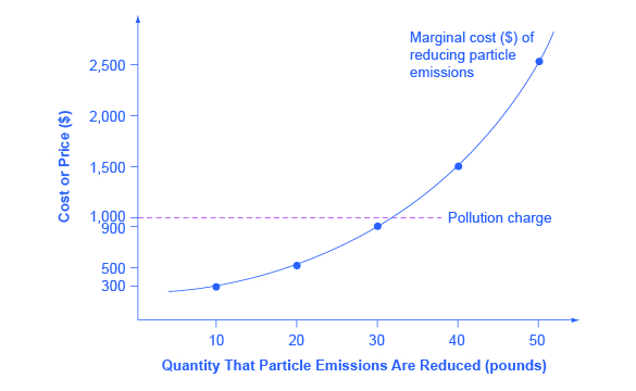 The graph shows the incentive for a firm to reduce pollution in order to avoid paying a pollution charge.