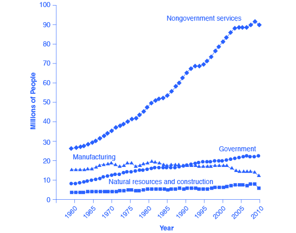 The graph shows that the number of people working in nongovernment services has drastically risen from less than 30 million in 1960 to roughly 90 million in 2010. The number of people working in manufacturing has only slightly decreased, from around 15% in 1960 to around 11% in 2010. The number of people working in the government has risen, from less than 10% in 1960 to over 20% in 2010. The number of people working in natural resources and construction has remained below 10% since 1960.
