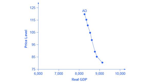 The graph shows a downward sloping aggregate demand curve.