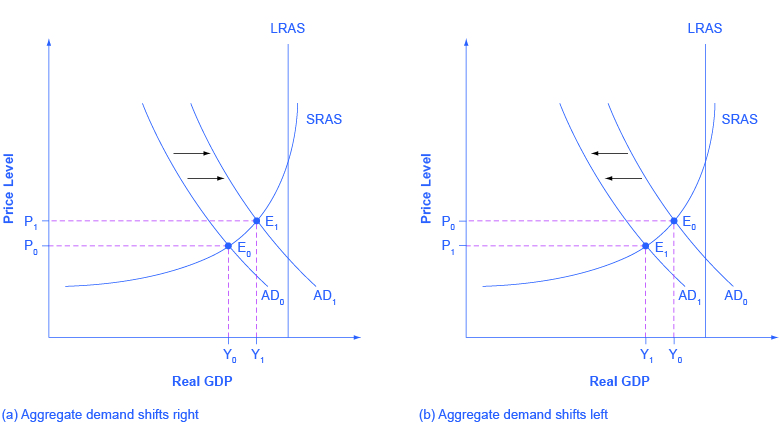 The two graphs show how aggregate demand shifts. The graph on the left shows aggregate demand shifting to the right toward the vertical potential GDP line. The graph on the right shows aggregate demand shifting to the left away from the vertical GDP line.