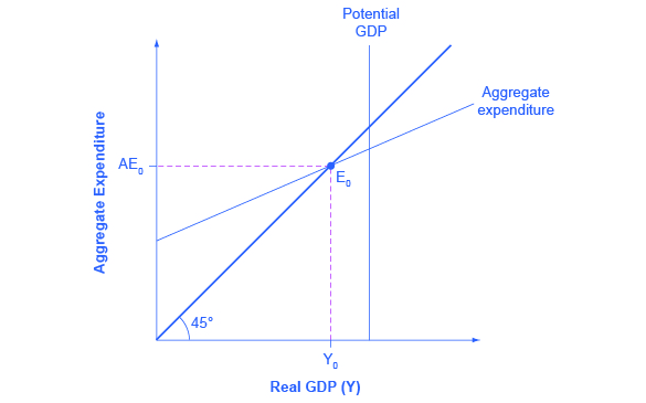 The graph shows the aggregate expenditure-output diagram with a recessionary gap.