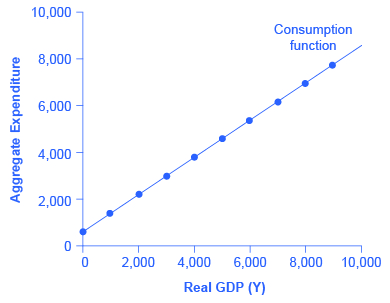 The graph shows an upward-sloping line representative of the consumption function.
