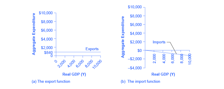 The graph on the left show exports as a straight, horizontal line at $840. The graph on the right shows imports as a downward-sloping line beginning at $0.