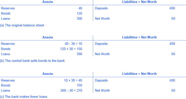 The figure shows 3 t-accounts. T-account (a) has the following assets: reserves = 40; bonds = 120; loans = 300. T-account (a) has the following Liabilities: deposits = 400; net worth = 60. T-account (b) has the following assets: reserves = (40 – 30 = 10); bonds = (120 + 30 = 150); loans = 300. T-account (b) has the following liabilities: deposits = 400; net worth = 60. T-account (c) has the following assets: reserves = (10 + 30 = 40); bonds = 150; loans = (300 – 30 = 270). T-account (c) has the following liabilities: deposits = 400; net worth = 60.