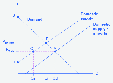 The graph represents the supply and demand of sugar in the U.S.