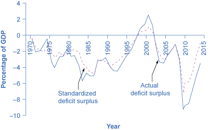 The graph shows how the standardized deficit surplus and the actual deficit surplus have changed since 1970. Both lines tend to rise and fall at similar times. The only time both were positive numbers was between the mid-1990s and early 2000s. As of 2014, both standardized deficit surplus and actual deficit surplus had dropped to their lowest amount, both below –6%.