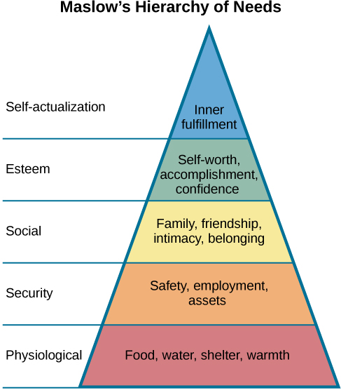 "A triangle is divided vertically into five sections with corresponding labels inside and outside of the triangle for each section. From top to bottom, the triangle's sections are labeled: self-actualization corresponds to ""Inner fulfillment"" esteem corresponds to ""Self-worth, accomplishment, confidence""; social corresponds to ""Family, friendship, intimacy, belonging"" security corresponds to ""Safety, employment, assets""; ""physiological corresponds to Food, water, shelter, warmth."""