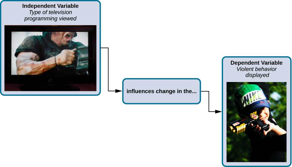 "A box labeled ""independent variable: type of television programming viewed"" contains a photograph of a person shooting an automatic weapon. An arrow labeled ""influences change in the…"" leads to a second box. The second box is labeled ""dependent variable: violent behavior displayed"" and has a photograph of a child pointing a toy gun."