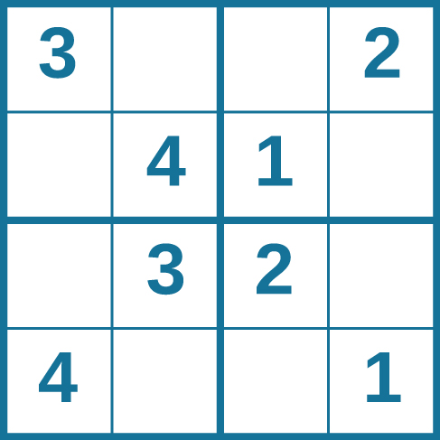A four column by four row Sudoku puzzle is shown. The top left cell contains the number 3. The top right cell contains the number 2. The bottom right cell contains the number 1. The bottom left cell contains the number 4. The cell at the intersection of the second row and the second column contains the number 4. The cell to the right of that contains the number 1. The cell below the cell containing the number 1 contains the number 2. The cell to the left of the cell containing the number 2 contains the number 3.