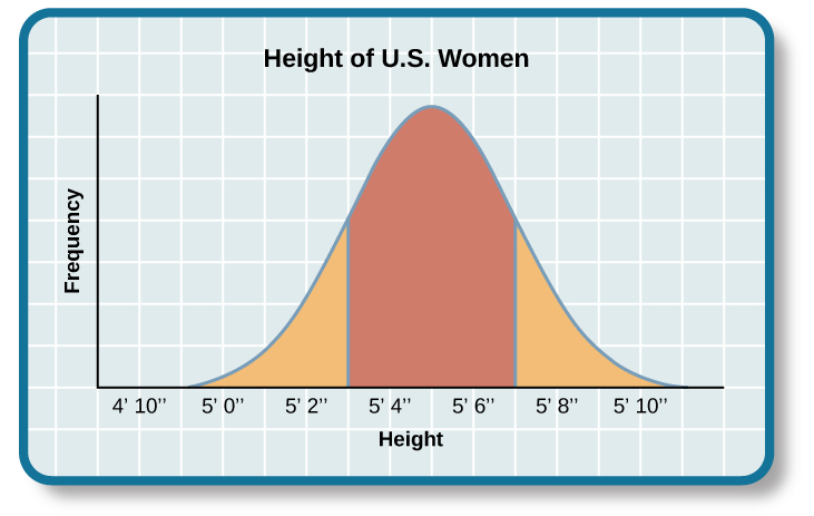 "A graph of a bell curve is labeled ""Height of U.S. Women."" The x axis is labeled ""Height"" and the y axis is labeled ""Frequency."" Between the heights of five feet tall and five feet and five inches tall, the frequency rises to a curved peak, then begins dropping off at the same rate until it hits five feet ten inches tall."