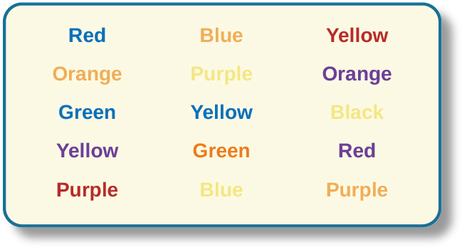 "Several names of colors appear in a font color that is different from the name of the color. For example, the word ""red"" is colored blue."
