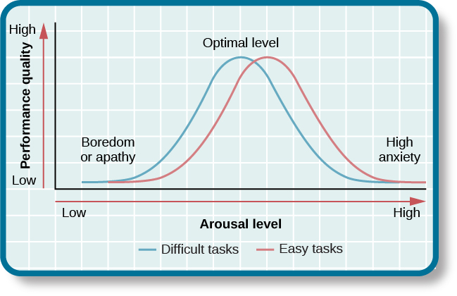 "A line graph has an x-axis labeled ""arousal level"" with an arrow indicating ""low"" to ""high"" and a y-axis labeled ""performance quality"" with an arrow indicating ""low"" to ""high."" Two curves charts optimal arousal, one for difficult tasks and the other for easy tasks. The optimal level for easy tasks is reached with slightly higher arousal levels than for difficult tasks."