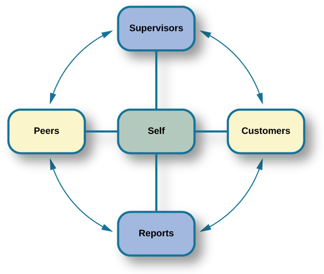 "A diagram depicts a box titled ""Self,"" which is surrounded on all four sides by four more boxes. The box to the left is titled ""Peers."" The box above is titled ""Supervisors."" The box to the right is titled ""Customers."" The box below is titled ""Reports."" Lines connect each of these surrounding boxes to the box titled ""Self."" In the space between each of the surrounding boxes, a line with an arrow at each end points to and from the nearest surrounding box."