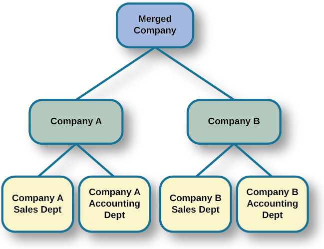 "A diagram of seven boxes organized as a pyramid is shown. The top box reads ""Merged Company"" and has two lines that connect it to two boxes, one labeled ""Company A"" and the other labeled ""Company B."" There are two lines connecting the ""Company A"" box to two more boxes, one labeled ""Company A Sales Dept"" and the other labeled ""Company A Accounting Dept."" There are two lines connecting the ""Company B"" box to two more boxes, one labeled ""Company B Sales Dept"" and the other labeled ""Company B Accounting Dept."""