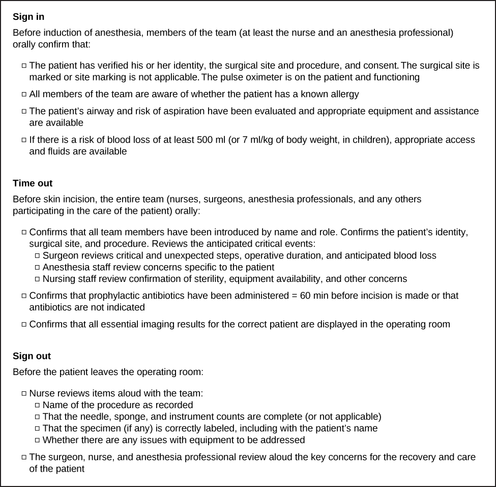"A checklist contains three sections, titled ""Sign in,"" ""Time out,"" and ""Sign out."" The section titled ""Sign in"" begins, ""Before induction of anesthesia, members of the team (at least the nurse and an anesthesia professional) orally confirm that."" A bulleted list below this text contains four items. The first list item reads, ""The patient has verified his or her identity, the surgical site and procedure, and consent.