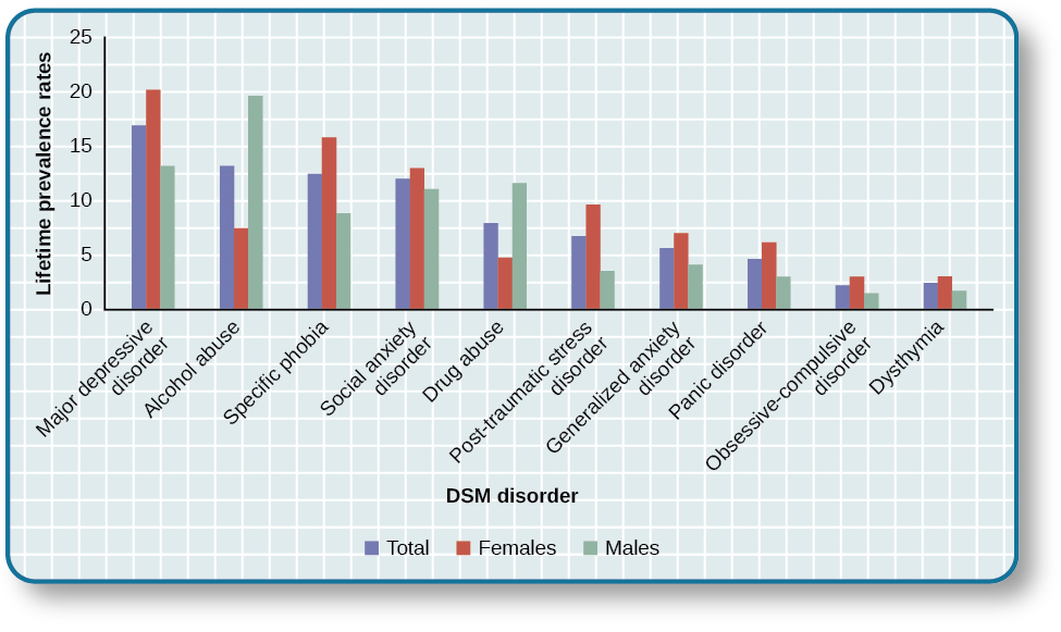 """A bar graph has an x-axis labeled """"DSM disorder"""" and a y-axis labeled """"Lifetime prevalence rates."""" For each disorder, a prevalence rate is given for total population, females, and males. The approximate data shown is: """"major depressive disorder"""" 17% total, 20% females, 13% males; """"alcohol abuse"""" 13% total, 7% females, 20% males; """"specific phobia"""" 13% total, 16% females, 8% males; """"social anxiety disorder"""" 12% total, 13% females, 11% males; """"drug abuse"""" 8% total, 5% females, 12% males; """"posttraumatic stress disorder"""" 7% total, 10% females, 3% males; """"generalized anxiety disorder"""" 6% total, 7% females, 4% males; """"panic disorder"""" 5% total, 6% females, 3% males; """"obsessive-compulsive disorder"""" 3% total, 3% females, 2% males; """"dysthymia"""" 3% total, 3% females, 2% males."""