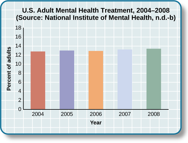 "A bar graph is titled ""U.S. Adult Mental Health Treatment, 2004–2008."" Below this title the source is given: ""National Institute of Mental Health, n.d.-b"" The x axis is labeled ""Year,"" and the y axis is labeled ""Percent of adults."" In the years 2004, 2005 and 2006, the percentage of adults who received treatment hovered at 13 percent or just below. For the years 2007 and 2008, the percentage rose slightly closer to 14 percent."
