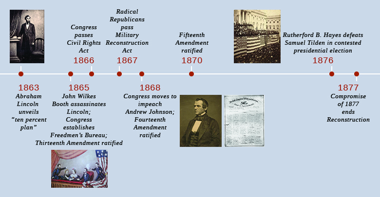 "A timeline shows important events of the era. In 1863, Abraham Lincoln unveils the ""ten percent plan""; a portrait of Lincoln is shown. In 1865, John Wilkes Booth assassinates Lincoln, Congress establishes the Freedmen's Bureau, and the Thirteenth Amendment is ratified; an illustration of Booth shooting Lincoln in his theater box, as his wife and two guests look on, is shown. In 1867, Radical Republicans pass the Military Reconstruction Act. In 1868, Congress moves to impeach Andrew Johnson, and the Fourteenth Amendment is ratified; a portrait of Johnson and an image of the impeachment resolution signed by the House of Representatives are shown. In 1870, the Fifteenth Amendment is ratified. In 1876, Rutherford B. Hayes defeats Samuel Tilden in a contested presidential election; a photograph of Hayes's inauguration is shown. In 1877, the Compromise of 1877 ends Reconstruction."