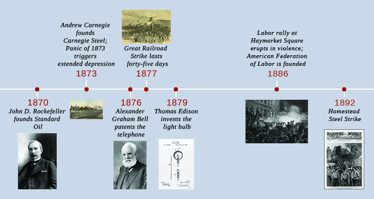 A timeline shows important events of the era. In 1870, John D. Rockefeller founds Standard Oil; a photograph of Rockefeller is shown. In 1873, Andrew Carnegie founds Carnegie Steel, and the Panic of 1873 triggers extended depression; a drawing of the Carnegie Steel factory is shown. In 1876, Alexander Graham Bell patents the telephone; a photograph of Bell is shown. In 1877, the Great Railroad Strike lasts forty-five days; a drawing of the strike is shown. In 1879, Thomas Edison invents the light bulb; a diagram of Edison's incandescent light bulb is shown. In 1886, a labor rally at Haymarket Square erupts in violence, and the American Federation of Labor is founded; an engraving depicting the Haymarket violence is shown. In 1892, the Homestead Steel Strike occurs; a magazine cover with a drawing of the newly surrendered strikers is shown.
