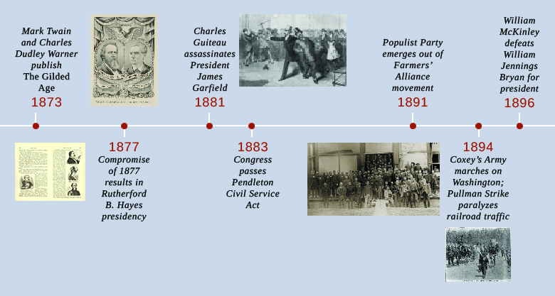 A timeline shows important events of the era. In 1873, Mark Twain and Charles Dudley Warner publish The Gilded Age; an illustration from The Gilded Age is shown. In 1877, the Compromise of 1877 results in Rutherford B. Hayes's presidency; Hayes's campaign poster is shown. In 1881, Charles Guiteau assassinates President James Garfield; an illustration of Garfield's assassination is shown. In 1883, Congress passes the Pendleton Civil Service Act. In 1891, the Populist Party emerges out of the Farmers' Alliance movement; a gathering of People's Party members at their nominating convention is shown. In 1894, Coxey's Army marches on Washington, and the Pullman Strike paralyzes railroad traffic; a photograph of Coxey's Army is shown. In 1896, William McKinley defeats William Jennings Bryan for president.