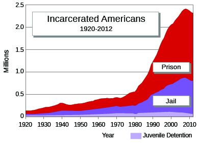 """A graph labeled """"Incarcerated Americans, 1920–2012"""" shows, in millions, the numbers of people incarcerated in prison, jail, or juvenile detention facilities. The numbers trend slightly upward from 1920–1980 and then climb steeply."""