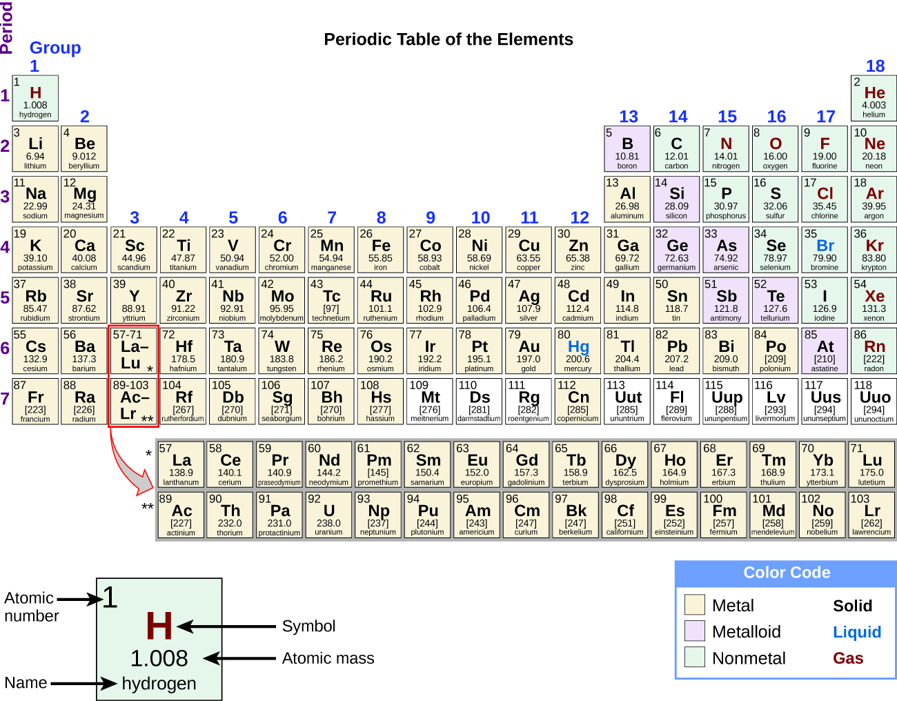 Occurrence Preparation And Properties Of Transition Metals F Block Orbital Diagram The Periodic Table Elements Is Shown 18 Columns Are Labeled Group