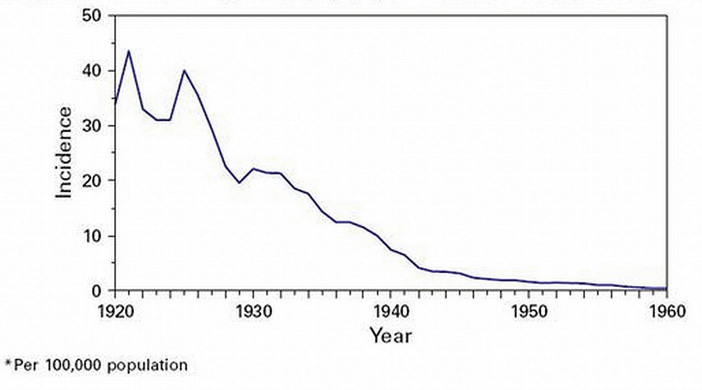 Graph showing decline in water-borne illnesses in the U.S.